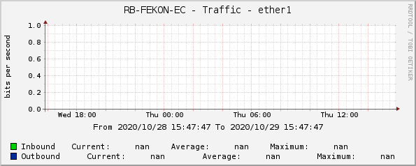 RB-FEKON-EC - Traffic - ether1