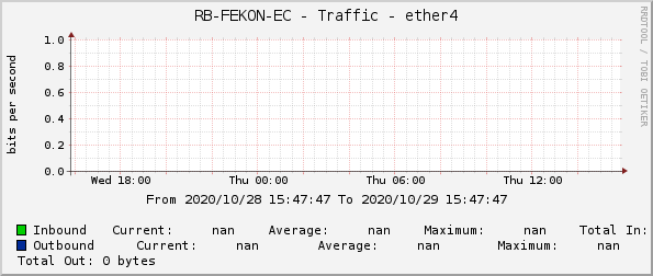 RB-FEKON-EC - Traffic - ether4