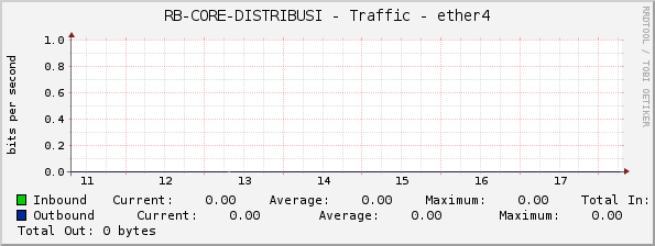 RB-CORE-DISTRIBUSI - Traffic - ether4