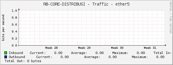 RB-CORE-DISTRIBUSI - Traffic - ether5