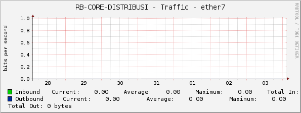 RB-CORE-DISTRIBUSI - Traffic - ether7