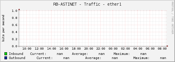 RB-ASTINET - Traffic - ether1