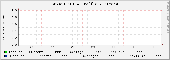 RB-ASTINET - Traffic - ether4