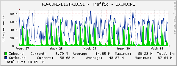 RB-CORE-DISTRIBUSI - Traffic - BACKBONE