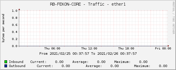 RB-FEKON-CORE - Traffic - ether1