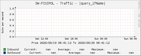 SW-FISIPOL - Traffic - |query_ifName|