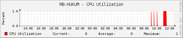 RB-HUKUM - CPU Utilization