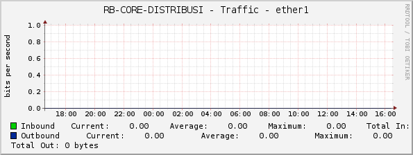 RB-CORE-DISTRIBUSI - Traffic - ether1