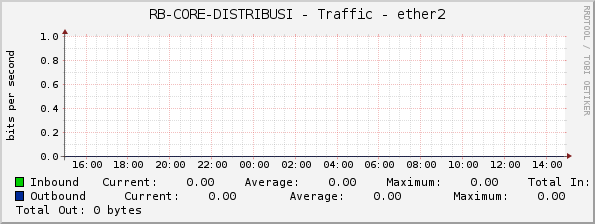 RB-CORE-DISTRIBUSI - Traffic - ether2