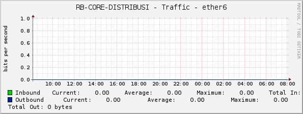 RB-CORE-DISTRIBUSI - Traffic - ether6