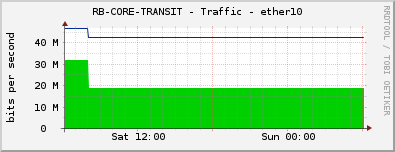 RB-CORE-TRANSIT - Traffic - ether10