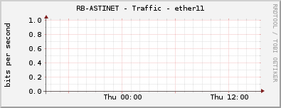 RB-ASTINET - Traffic - ether11