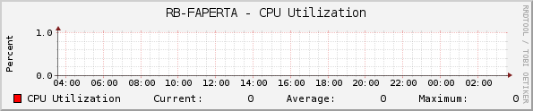 RB-FAPERTA - CPU Utilization