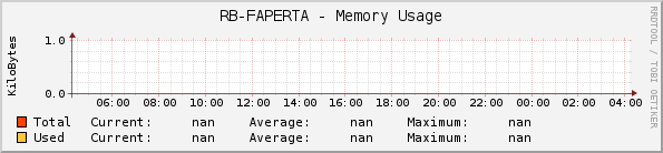 RB-FAPERTA - Memory Usage