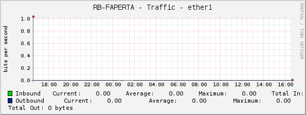 RB-FAPERTA - Traffic - ether1