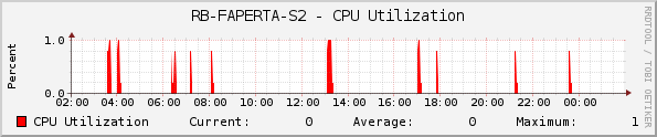 RB-FAPERTA-S2 - CPU Utilization