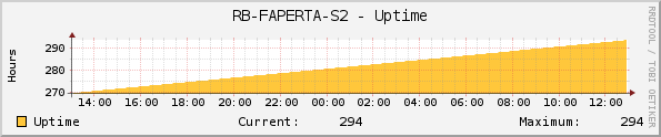 RB-FAPERTA-S2 - Uptime