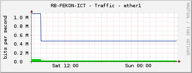RB-FEKON-ICT - Traffic - ether1