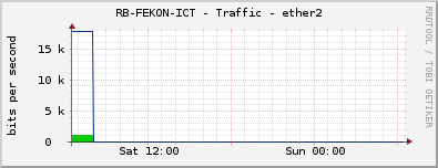 RB-FEKON-ICT - Traffic - ether2
