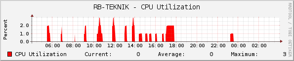 RB-TEKNIK - CPU Utilization