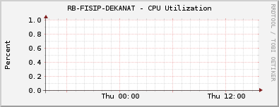 RB-FISIP-DEKANAT - CPU Utilization