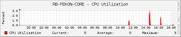 RB-FEKON-CORE - CPU Utilization