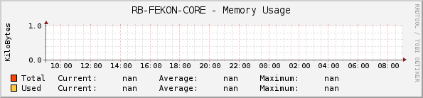 RB-FEKON-CORE - Memory Usage