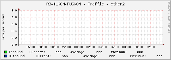 RB-ILKOM-PUSKOM - Traffic - ether2