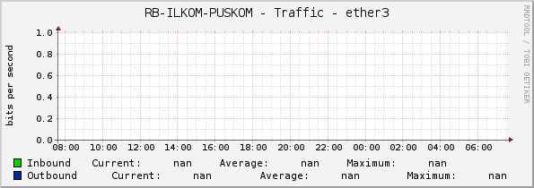 RB-ILKOM-PUSKOM - Traffic - ether3