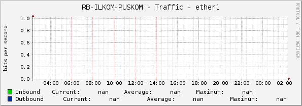 RB-ILKOM-PUSKOM - Traffic - ether1