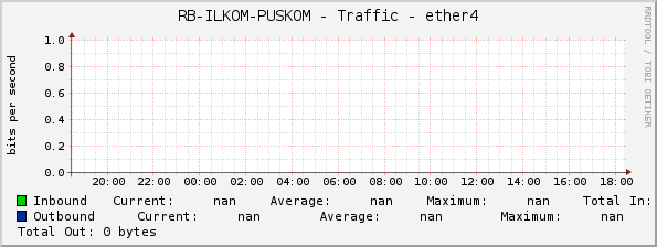 RB-ILKOM-PUSKOM - Traffic - wlan1