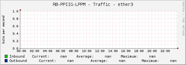 RB-PPIIG-LPPM - Traffic - ether3