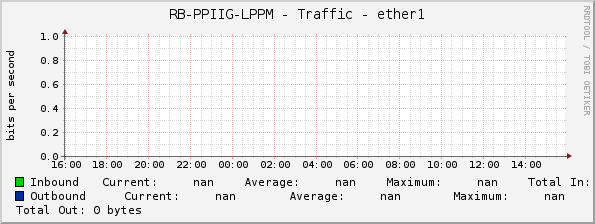 RB-PPIIG-LPPM - Traffic - ether1
