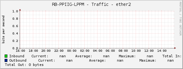 RB-PPIIG-LPPM - Traffic - ether2