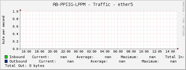 RB-PPIIG-LPPM - Traffic - ether5