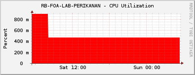 RB-FOA-LAB-PERIKANAN - CPU Utilization