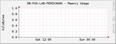 RB-FOA-LAB-PERIKANAN - Memory Usage