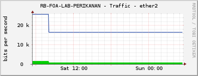 RB-FOA-LAB-PERIKANAN - Traffic - ether2