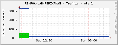 RB-FOA-LAB-PERIKANAN - Traffic - wlan1