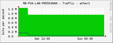 RB-FOA-LAB-PERIKANAN - Traffic - ether1