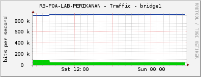 RB-FOA-LAB-PERIKANAN - Traffic - bridge1
