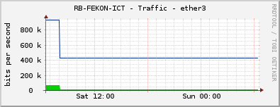 RB-FEKON-ICT - Traffic - ether3