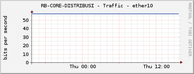 RB-CORE-DISTRIBUSI - Traffic - ether10