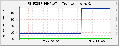 RB-FISIP-DEKANAT - Traffic - ether1