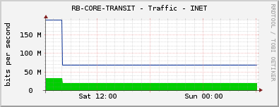 RB-CORE-TRANSIT - Traffic - INET