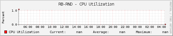RB-RND - CPU Utilization