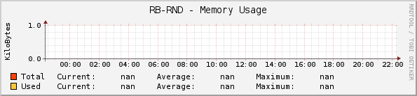 RB-RND - Memory Usage