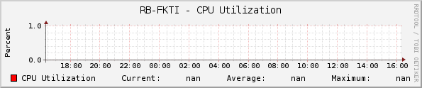 RB-FKTI - CPU Utilization