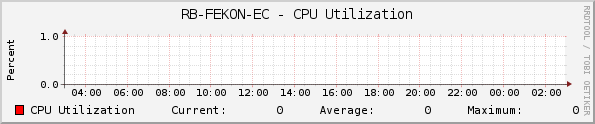 RB-FEKON-EC - CPU Utilization