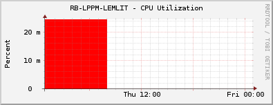 RB-LPPM-LEMLIT - CPU Utilization